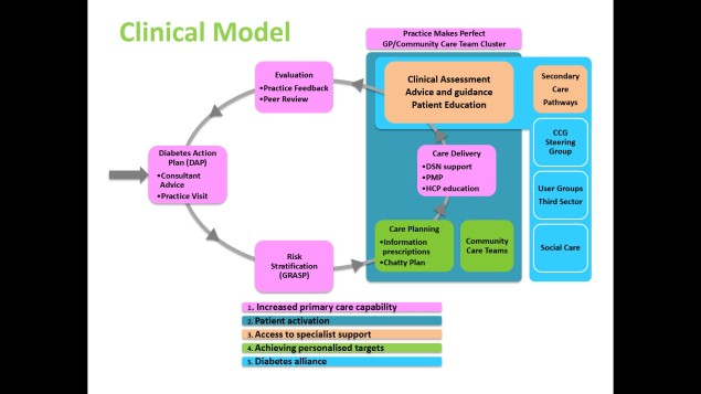 clinical-model